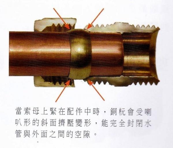水喉工程-銅喉接駁原理