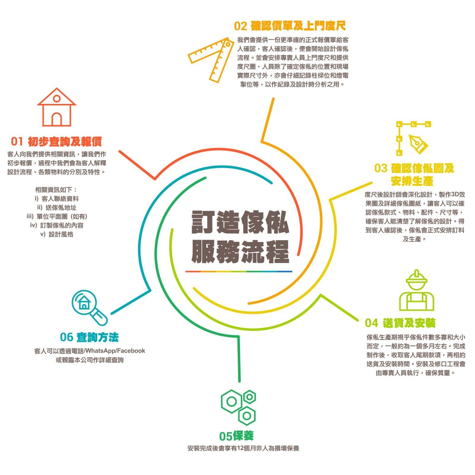 講解訂造傢俬報價及保養流程